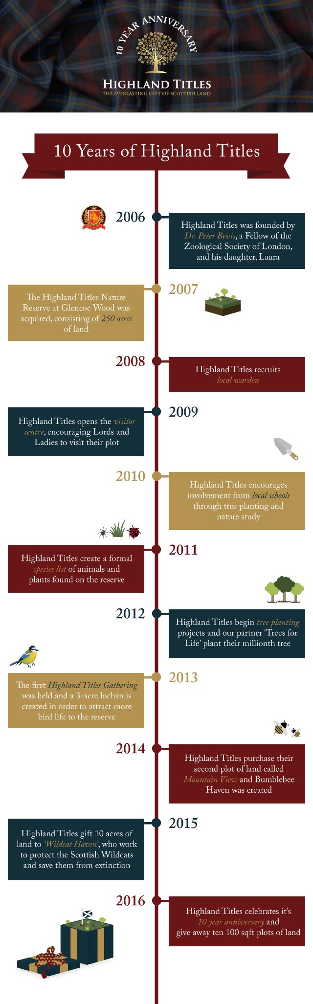 10-year-timeline